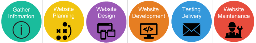 Website Design & Development Process